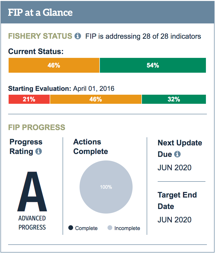 FIP - A Rating