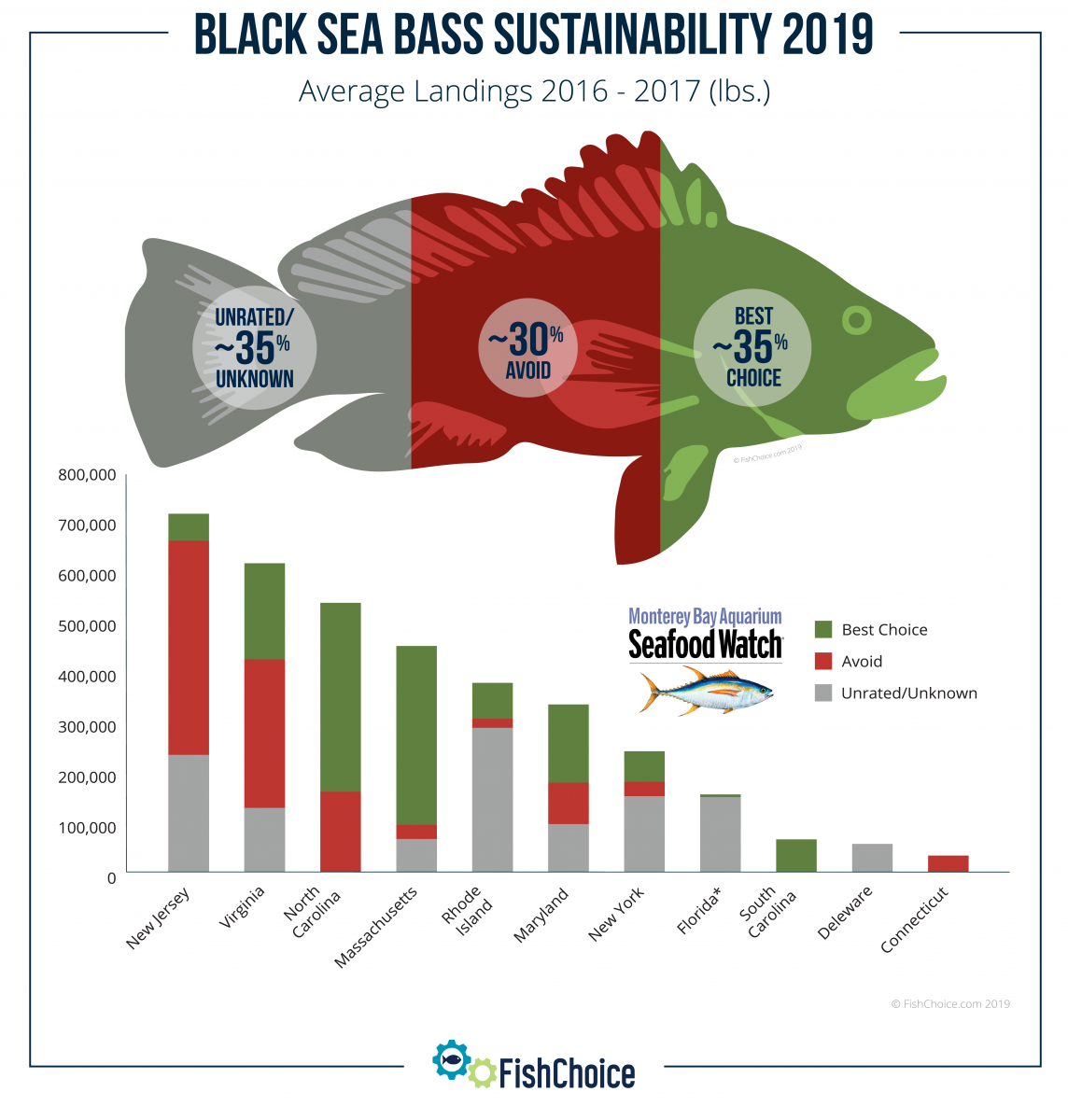 Black Sea Bass Sustainability