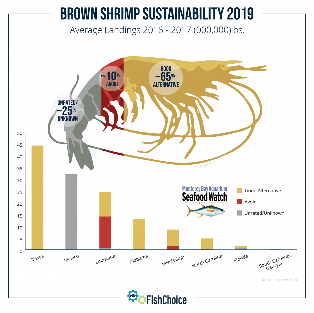 Brown Shrimp Sustainability