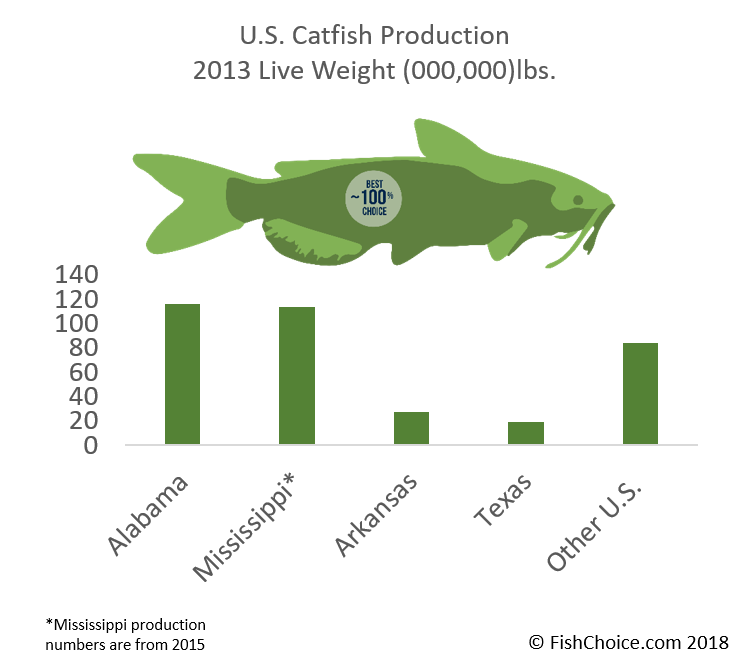 Channel Catfish Sustainability