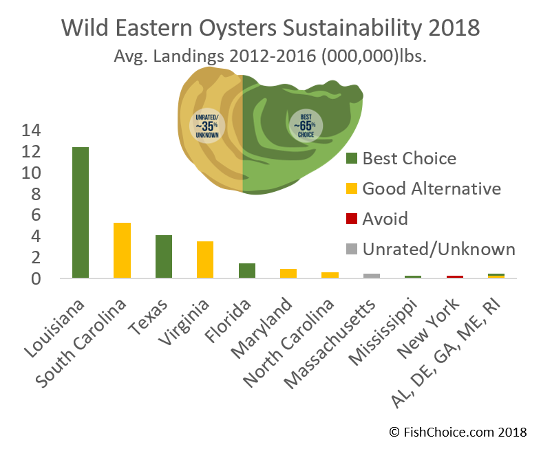 Eastern Oysters Sustainability
