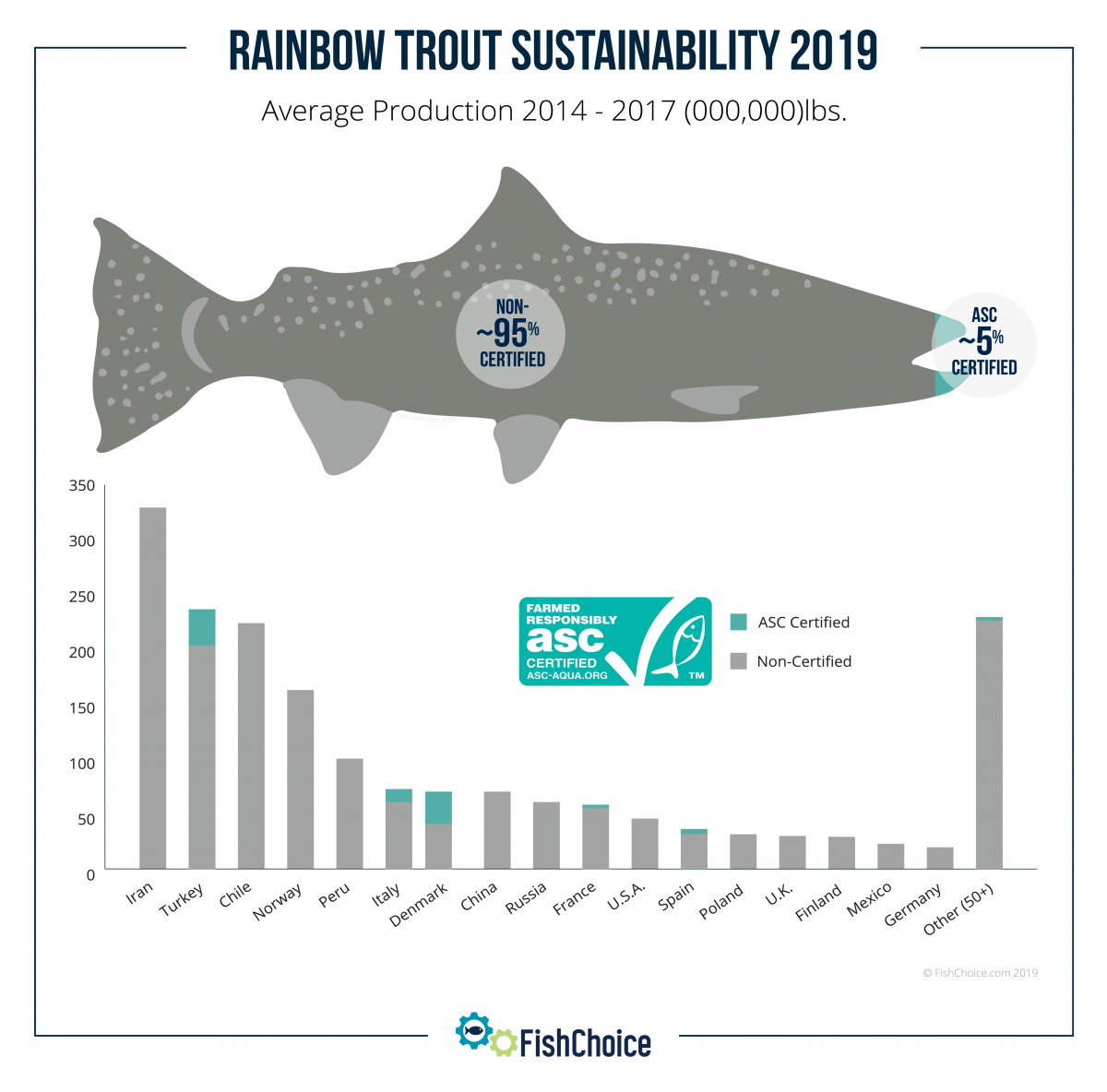 Rainbow Trout Sustainability