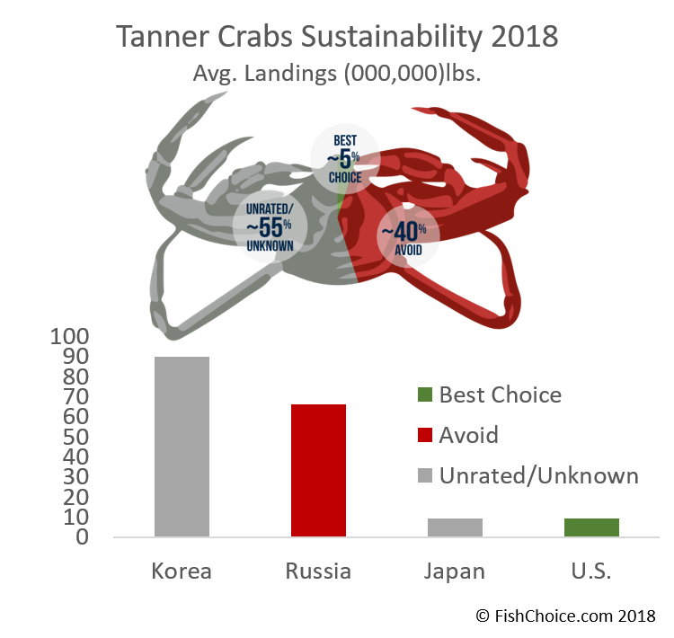Tanner Crab Sustainability
