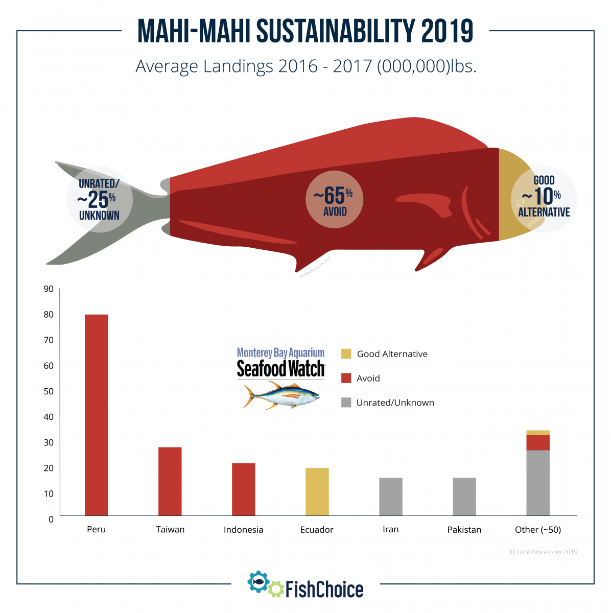 Mahi-Mahi Sustainability